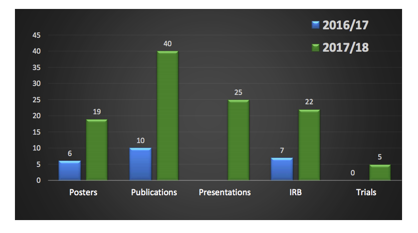 Academic Growth bar chart