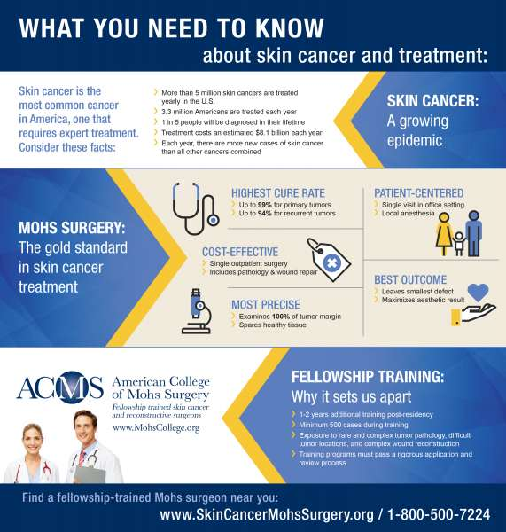 Infographic about skin health